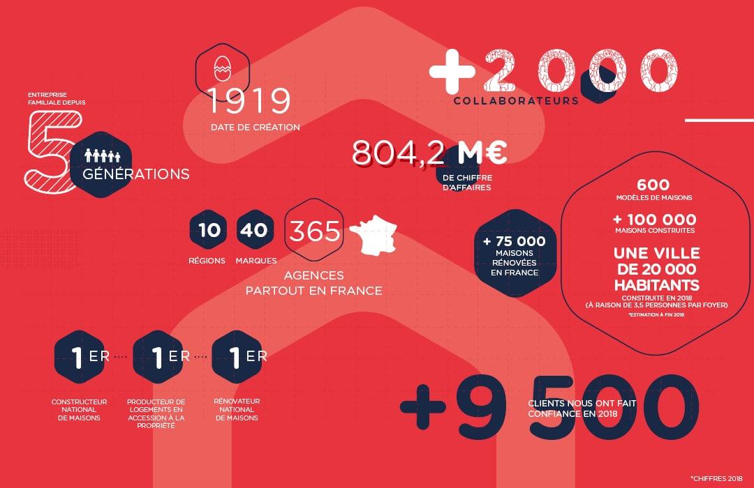 Infographie chiffre 2018 HEXAOM
