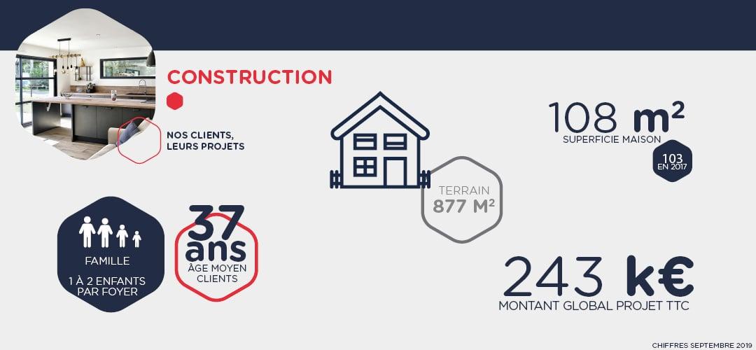 Le métier de la construction de maisons