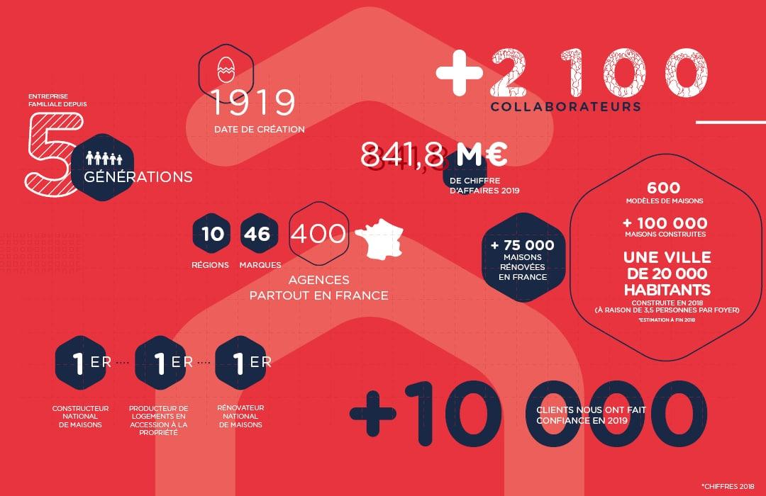 Infographie chiffre 2019 HEXAOM
