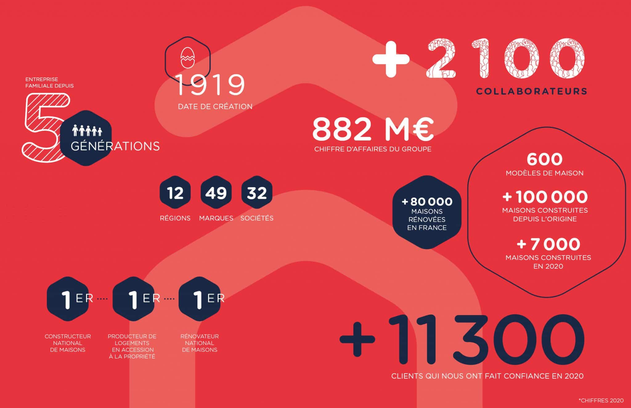 Infographie chiffre 2020 HEXAOM